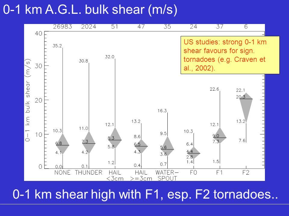 0-1 km A.G.L. bulk shear (m/s)