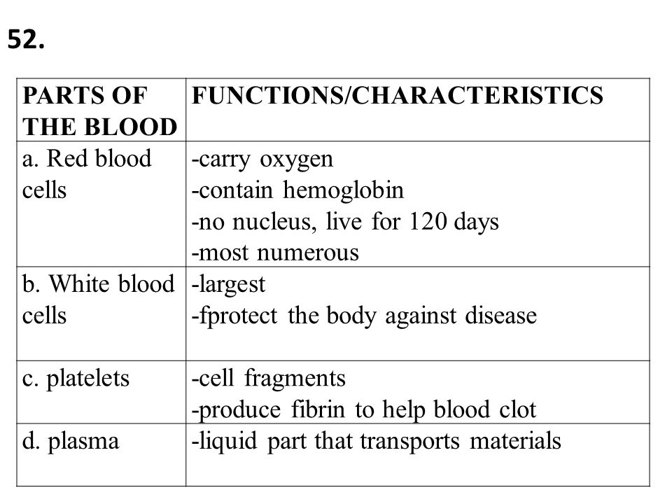 the characteristics roles and components of blood Intestines, urinary bladder, and blood vessels moves  functional  characteristics of muscles muscle tissue has four characteristics that play a role  in.
