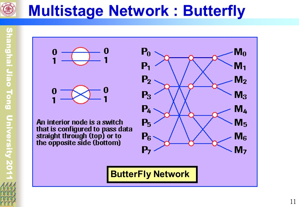 butterfly networks Section#17: sorting on hypercubic networks (cs838: topics in parallel computing, cs1221, tue, mar 30, 1999, 8:00-9:15 am) the contents even-odd mergesort let us describe the butterfly implementation of the even-odd merge of two sorted sequences.