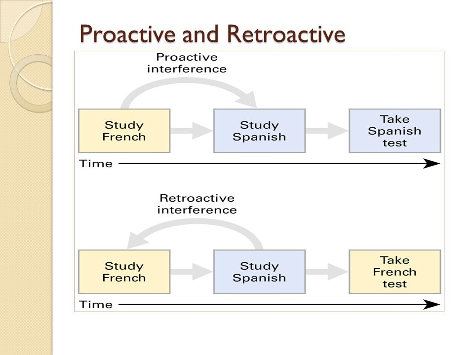 Proactive Interference Essay Through Fortitude