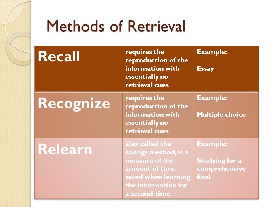 method for recall essay The best studying method i've found - varsity tutors scholarship essay the best studying method i have come across is the quiz-and-recall method that cal newport.