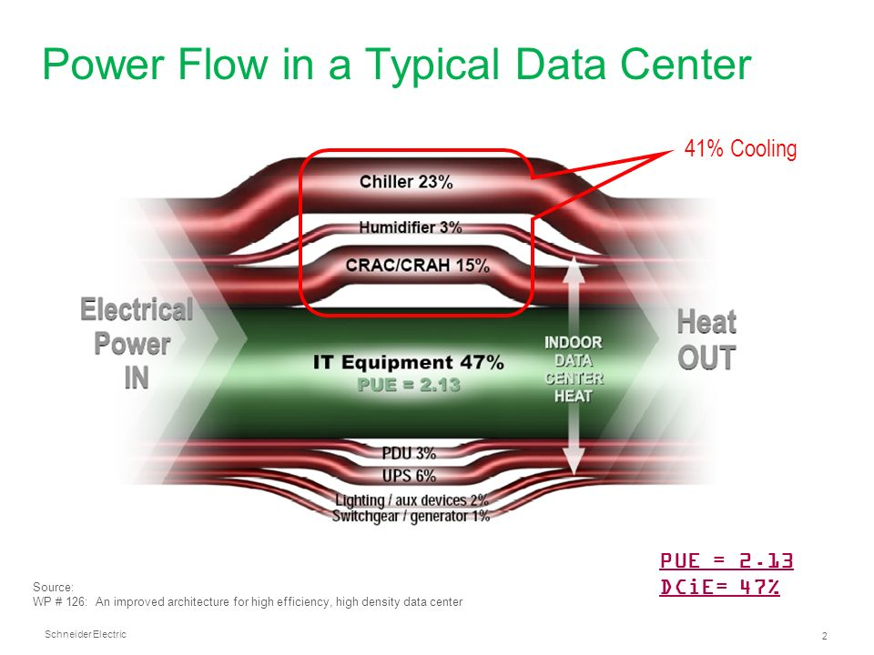 Data Center Cooling Techniques Power Cooling Fujitsu