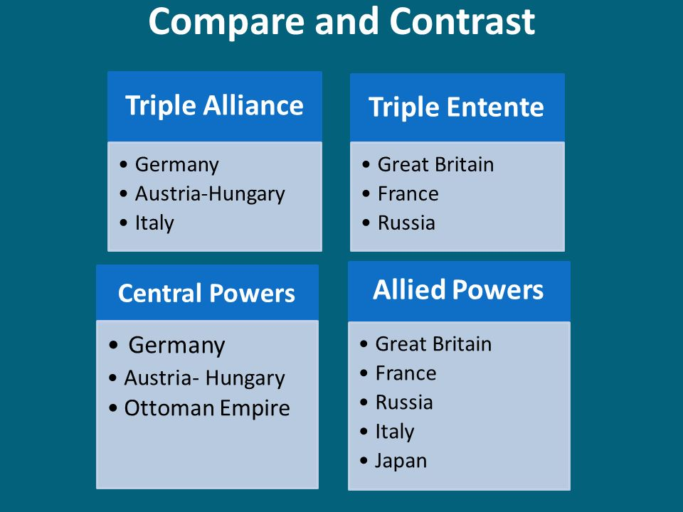 an analysis of allied powers and germany The war pitted the central powers—mainly germany, austria-hungary, and turkey—against the allies—mainly france, great britain, russia, italy, japan, and, from 1917, the united states it ended with the defeat of the central powers.