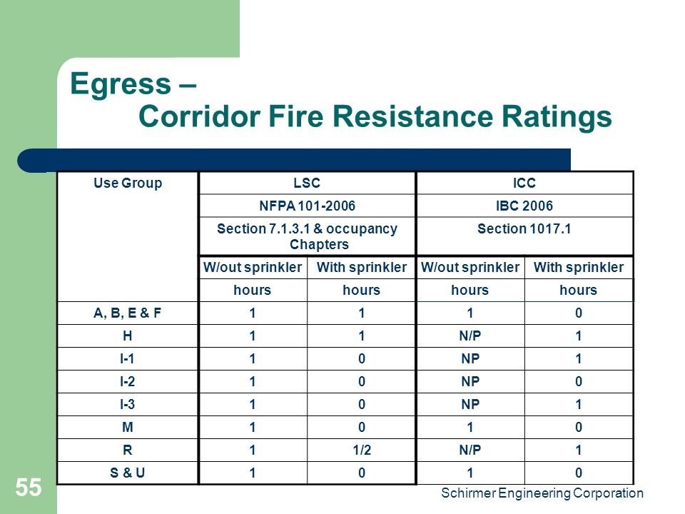 Fire Resistance Rating : The essentials of egress ppt video online download