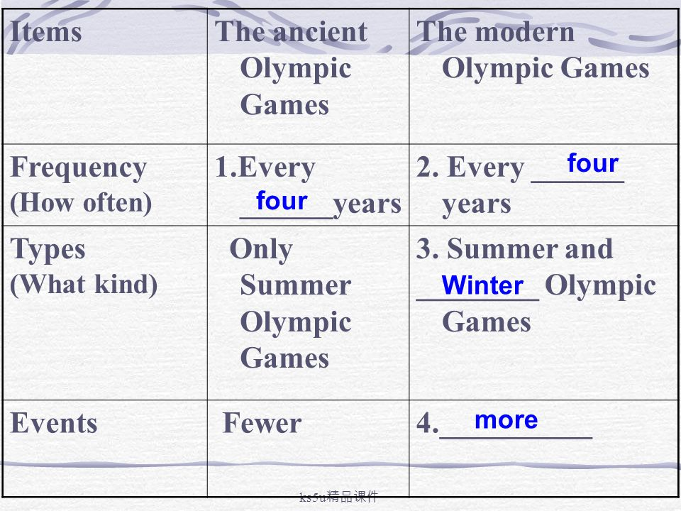 modern olympic games The modern olympics: a struggle for revival [david c young] on amazoncom free shipping on qualifying offers according to most accounts, the man solely responsible for reviving the modern olympic games was baron pierre de coubertin now.