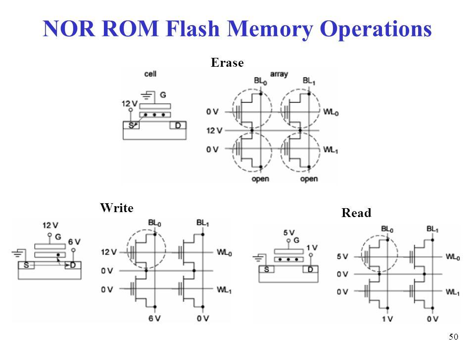 مدل تونیک کودری طرح دار Nor Flash Memory