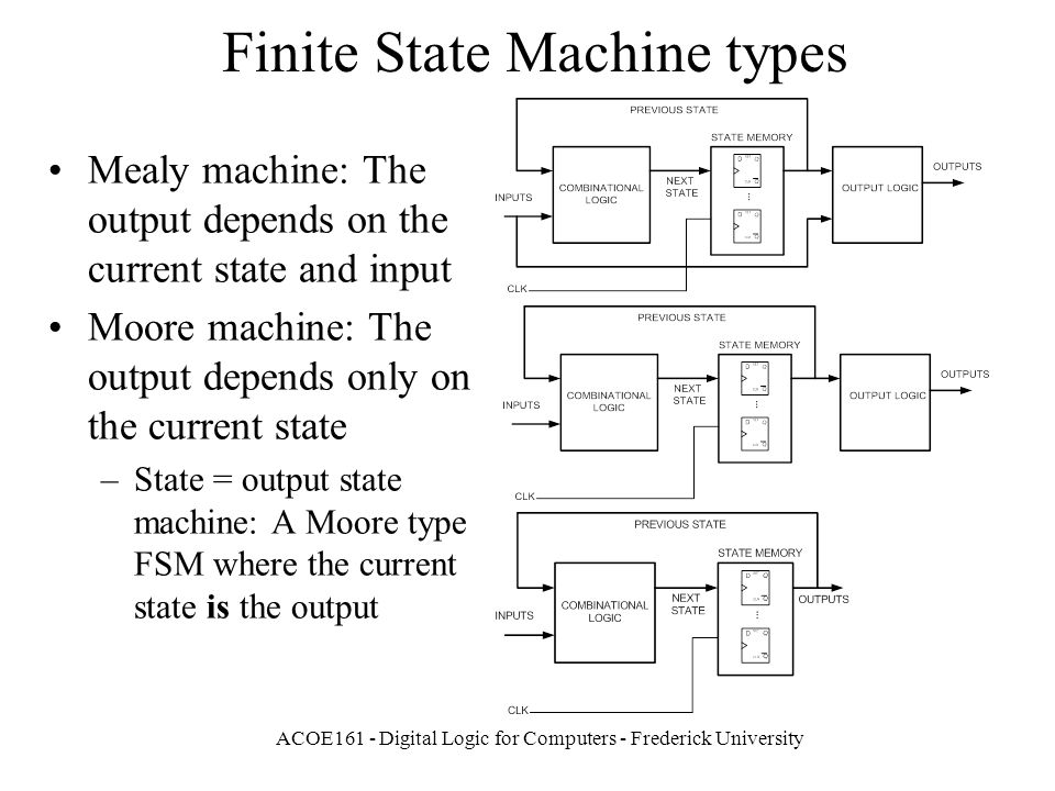 Finite state machines fsms ppt video online download finite state machine types ccuart Images
