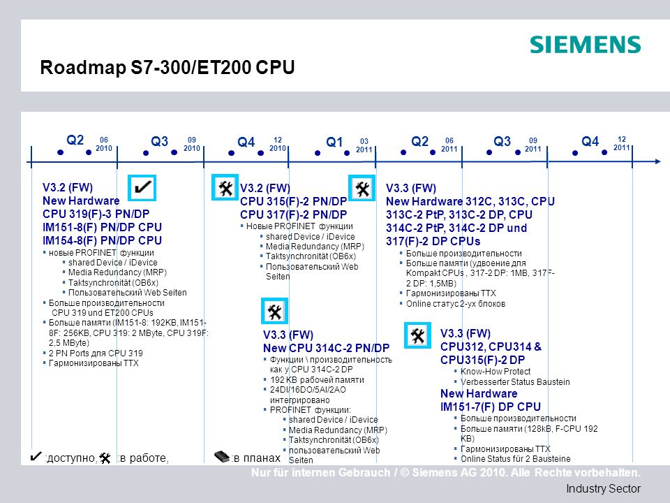 Roadmap S7-300/ET200 CPU Q2 Q3 Q4 Q1 Q2 Q3 Q4 V3.2 (FW) New Hardware
