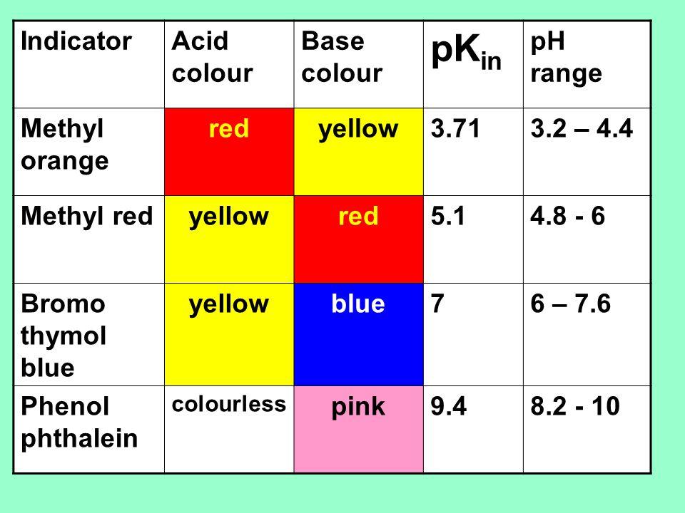 PKin Indicator Acid Colour Base PH Range Methyl Orange Red