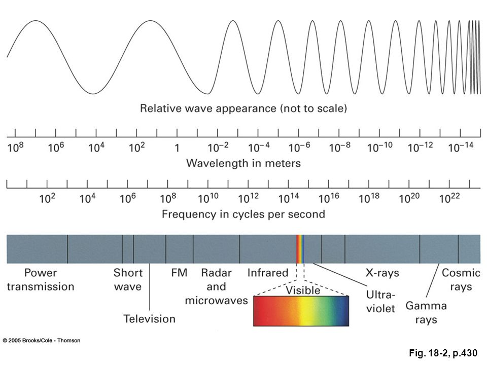 electromagnetic spectrum absorption spectra pdf