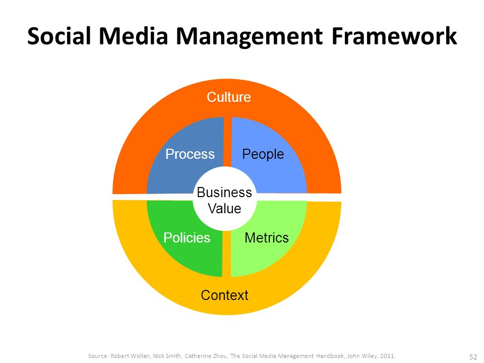 Social Media Marketing Management 社會媒體行銷管理 - ppt video