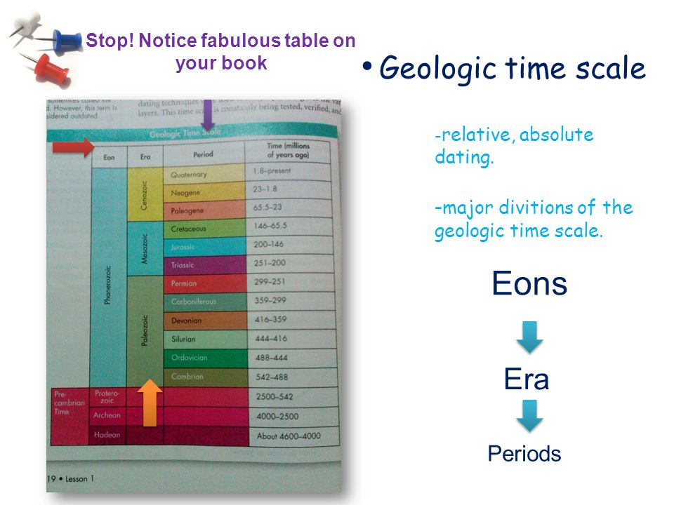 Absolute dating geologic time scale