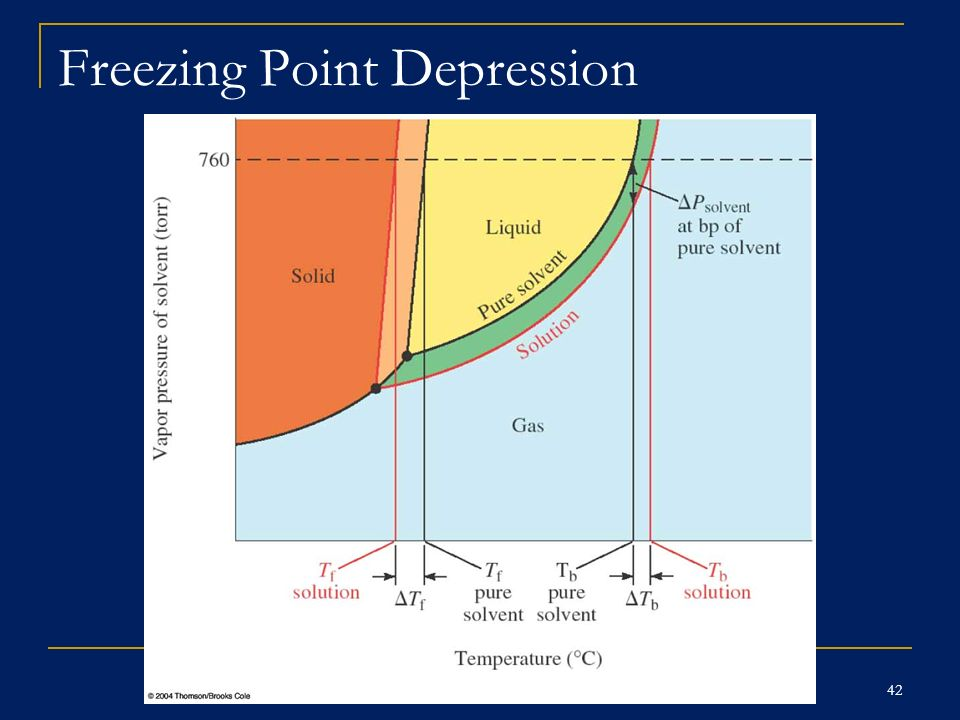 freezing point depression In this lesson, we will describe what it means to have a freezing point depression we will explain how we determine the new freezing point and.