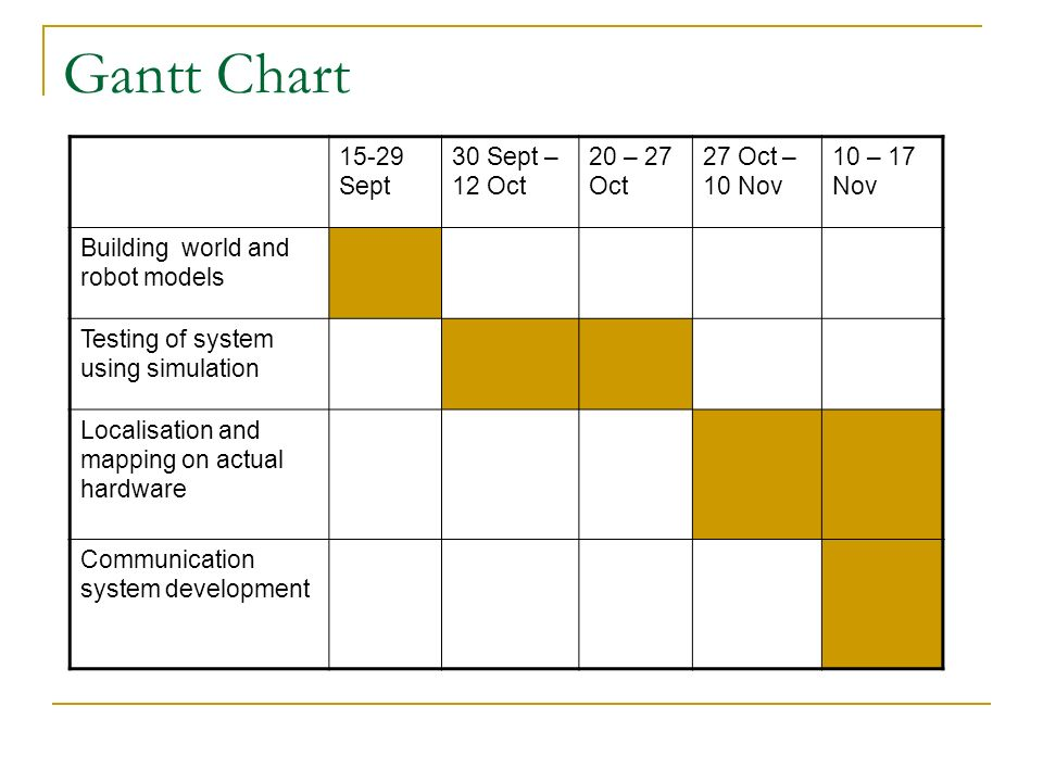 gantt chart of kfc: Gantt chart of kfc how to use a gantt chart project management