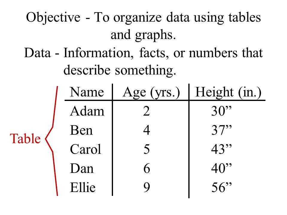 objective to organize data using tables and graphs