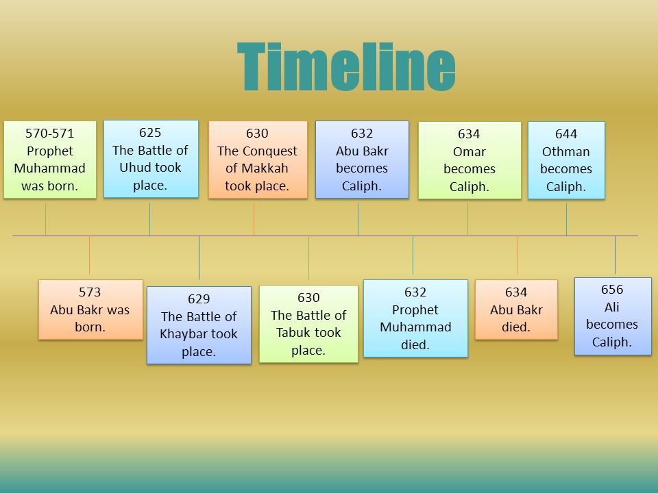 Life of the prophet muhammadlife of