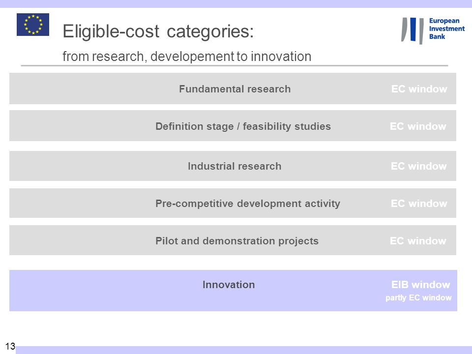 Eligible-cost categories: