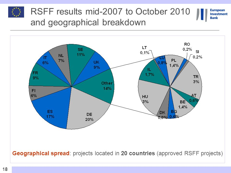 RSFF results mid-2007 to October 2010 and geographical breakdown