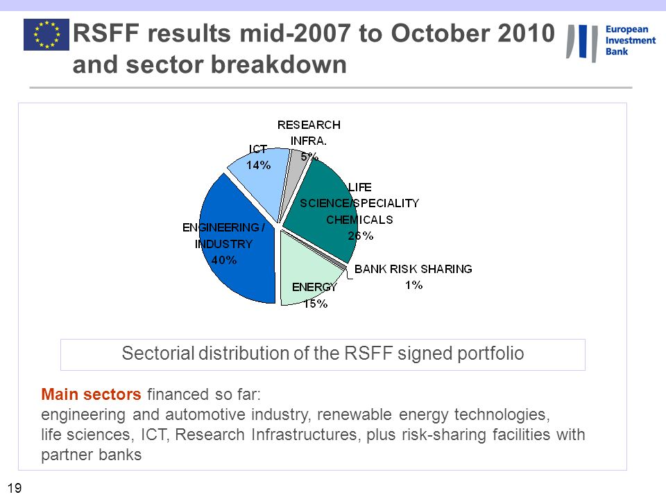Sectorial distribution of the RSFF signed portfolio