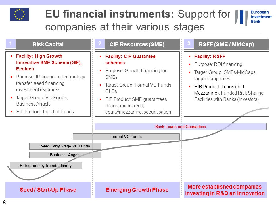EU financial instruments: Support for companies at their various stages