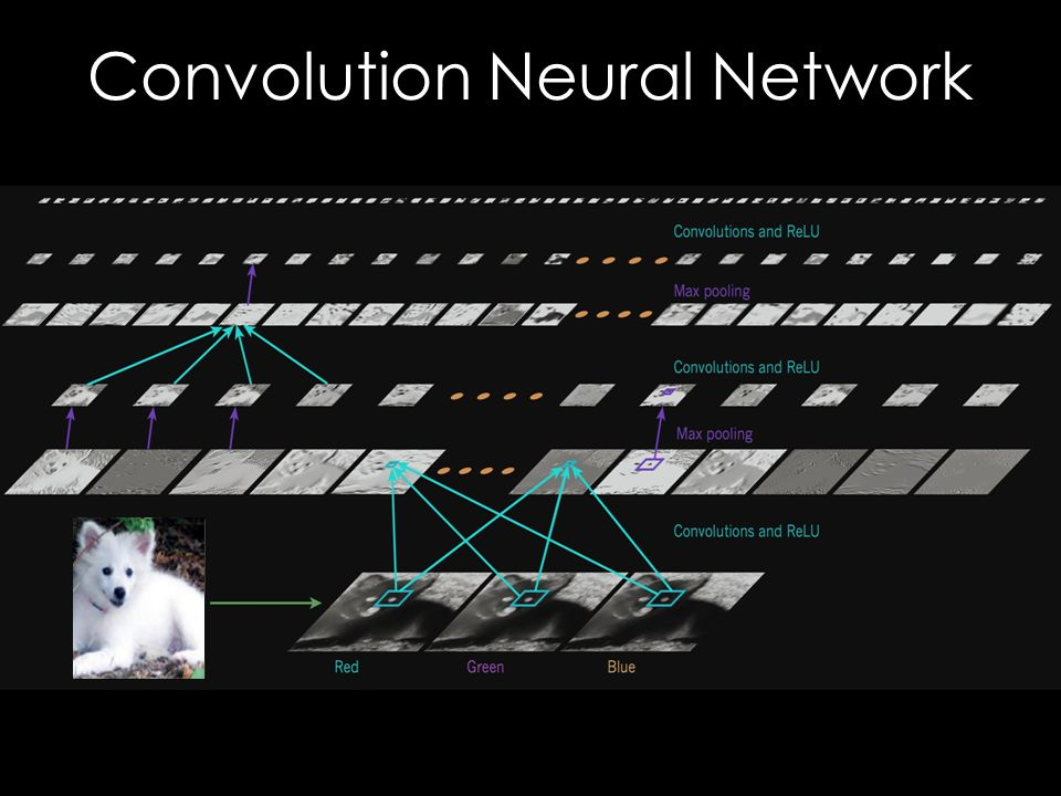 Google Neural Network >> LeCun, Bengio, And Hinton doi: /nature ppt video online download