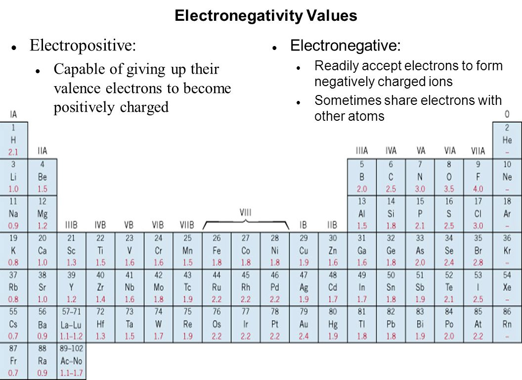 Chapter 2 atomic structure and interatomic bonding ppt video c02f07 electropositive electronegativity values electronegative gamestrikefo Images