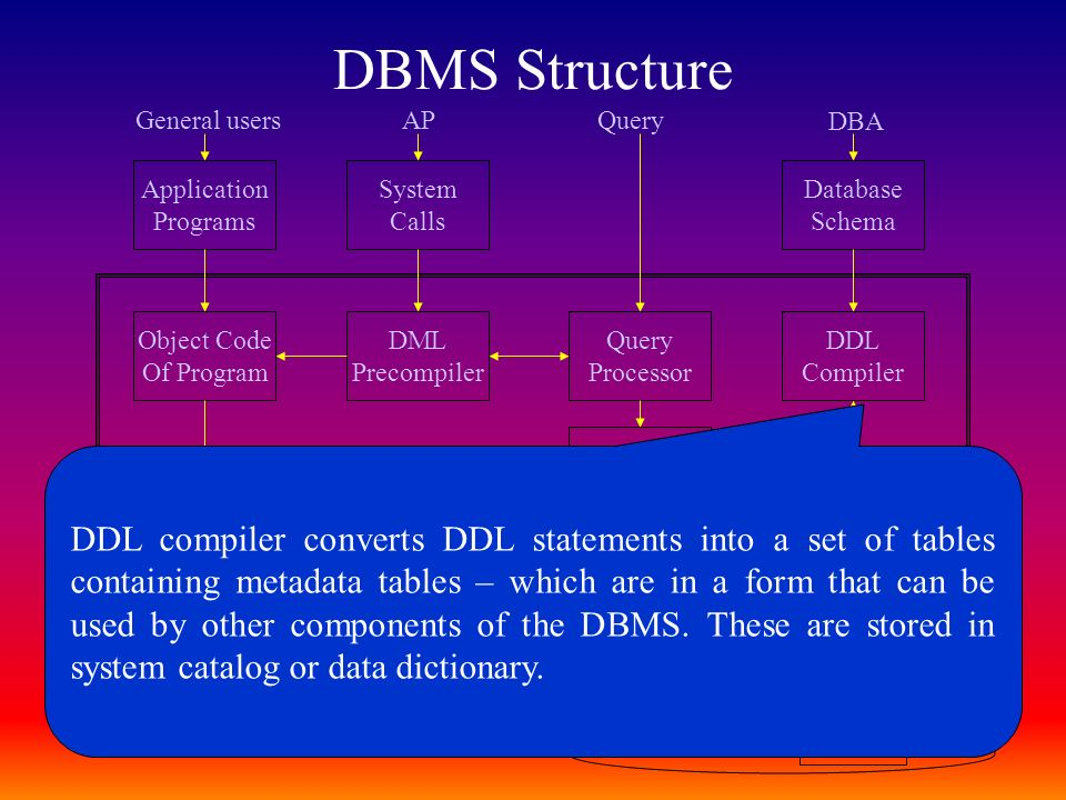 Database Management System Architecture Ppt Download