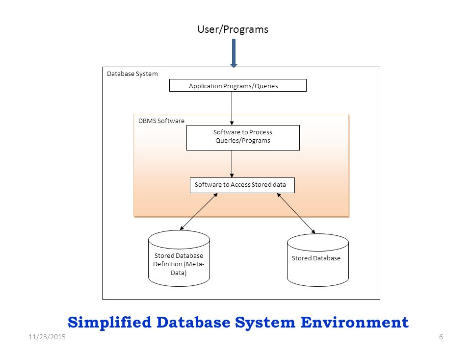 database environment Browse and read systems design in a database environment systems design in a database environment some people may be laughing when looking at.
