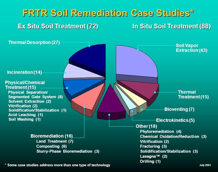 Frtr soil remediation case studies ppt video online for Soil 3 phase system