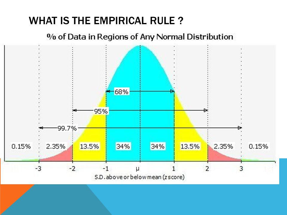 relationship between score and empirical rule