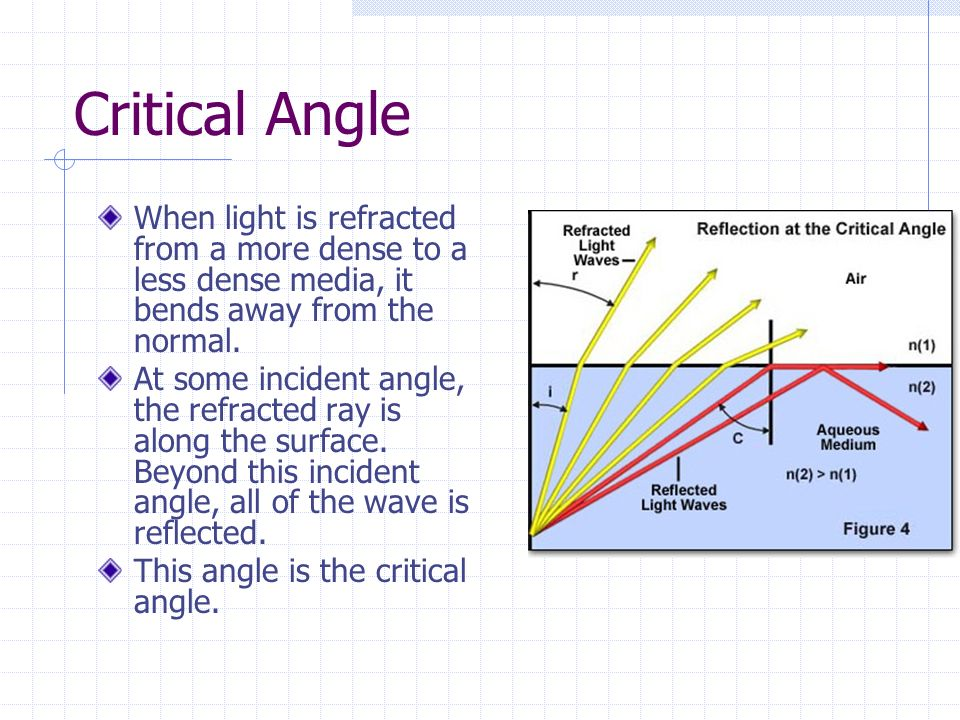 Critical Angle When light is refracted from a more dense to a less dense media, it bends away from the normal.