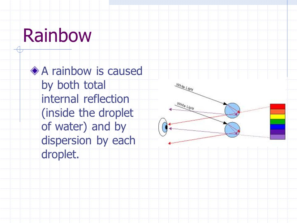 Rainbow A rainbow is caused by both total internal reflection (inside the droplet of water) and by dispersion by each droplet.