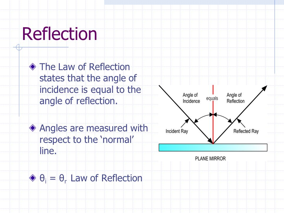 Reflection The Law of Reflection states that the angle of incidence is equal to the angle of reflection.