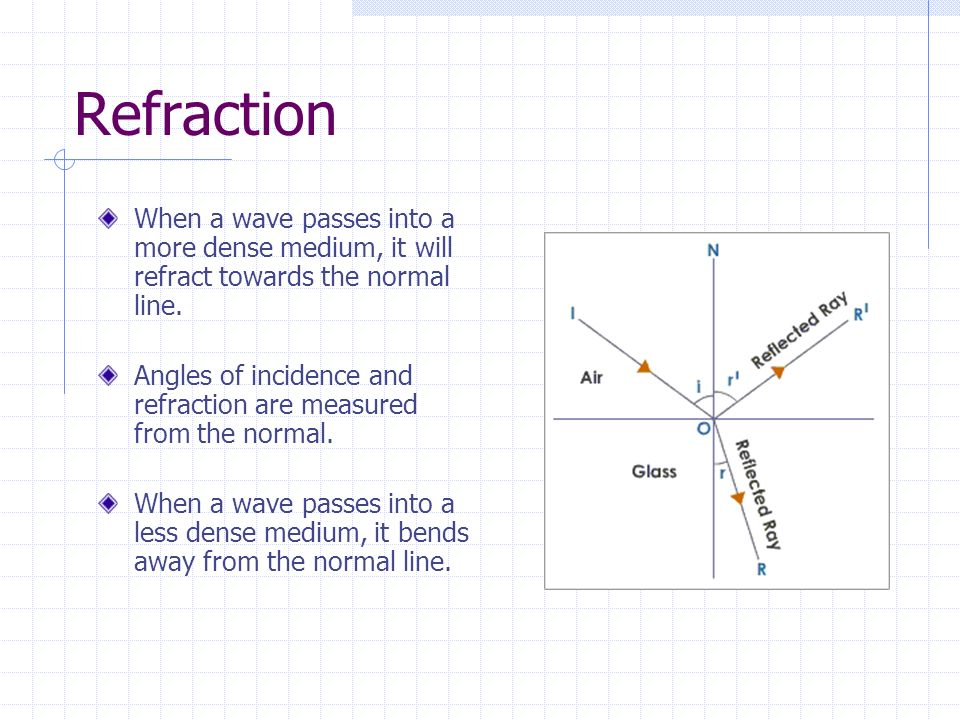 Refraction When a wave passes into a more dense medium, it will refract towards the normal line.