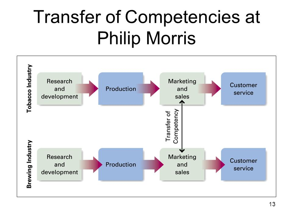 philips strategy and structure Case study 1a uploaded by  forms of structure even though they were part of philips structure each org anization  philips still lacked the strategy and.