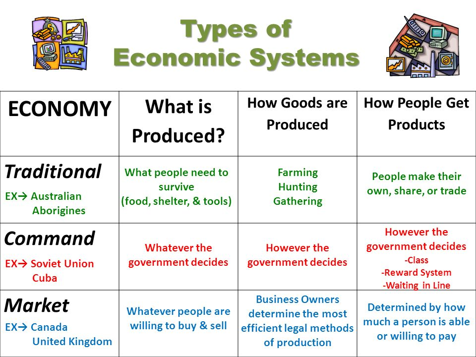 types of economy co types of economy