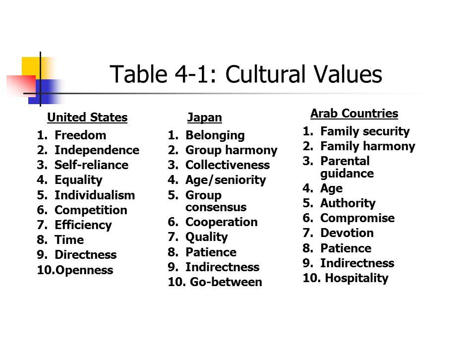 Table 4-1: Cultural Values