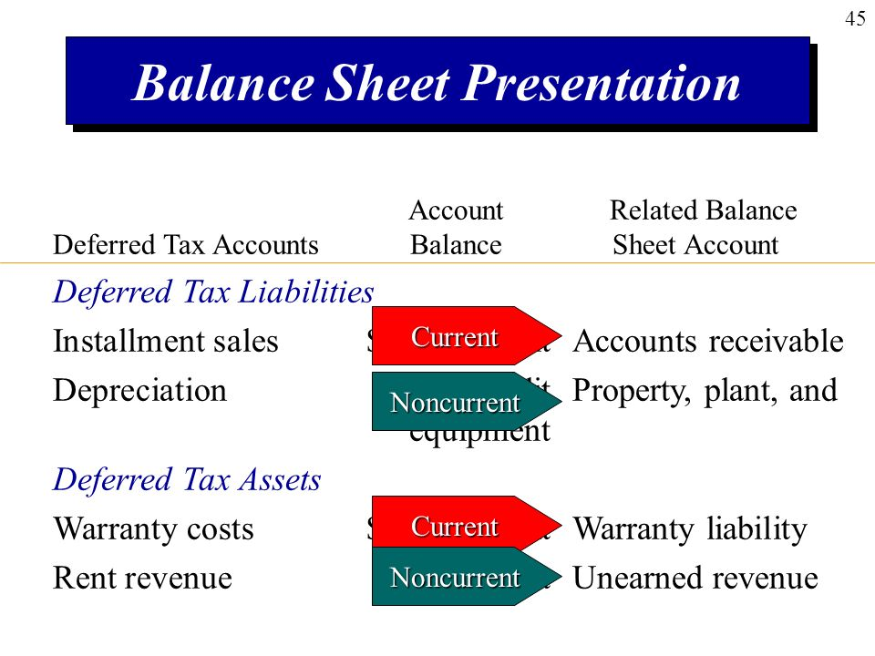 balance sheet and deferred tax Deferred tax liabilities can arise as a result of corporate taxation treatment of an asset on a company's balance sheet that may be used to reduce any.