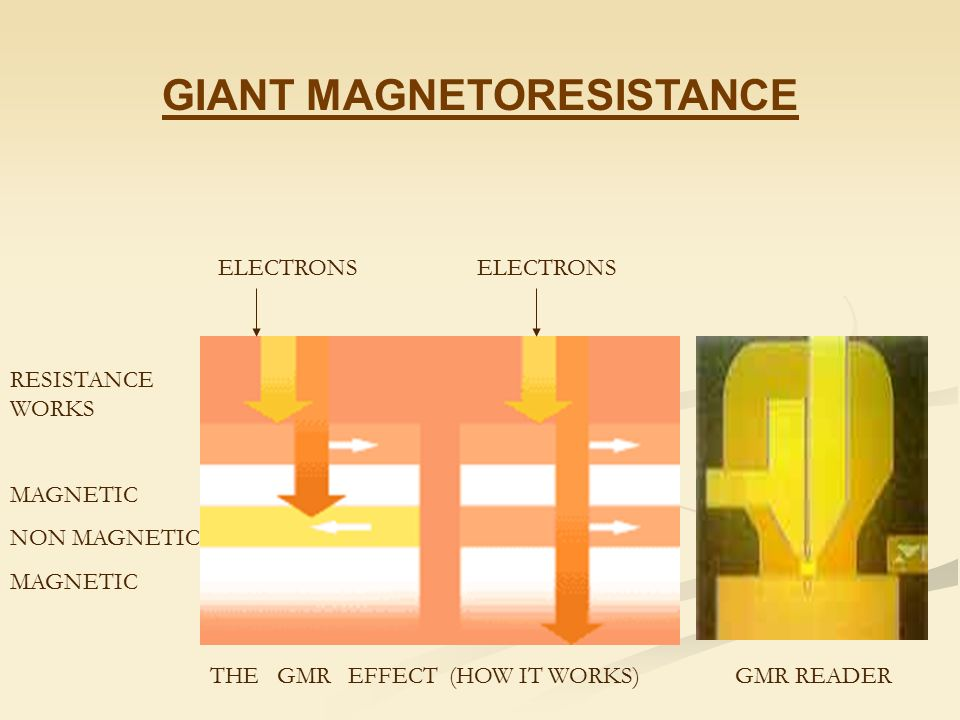 Giant Magnetoresistance: Basic Concepts, Microstructure, Magnetic Interactions and Applications