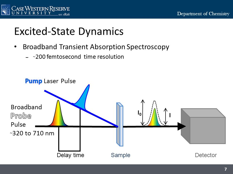 femtosecond chemistry. 7 excited-state dynamics femtosecond chemistry