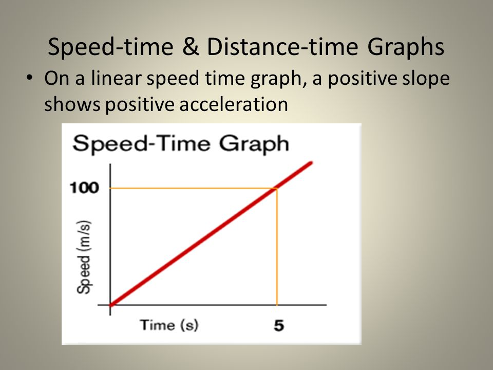 Speed-time & Distance-time Graphs