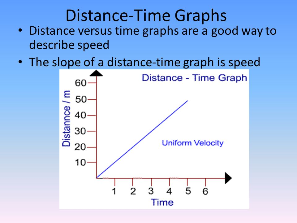 Distance-Time Graphs Distance versus time graphs are a good way to describe speed.