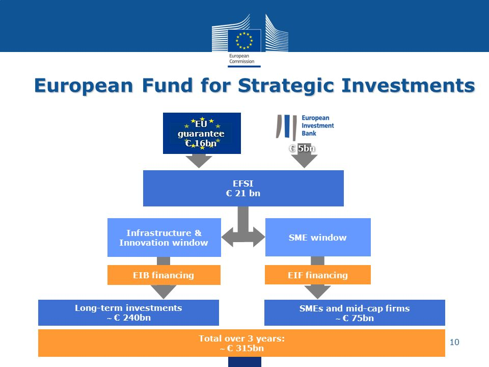 european fund for strategic investments (efsi)