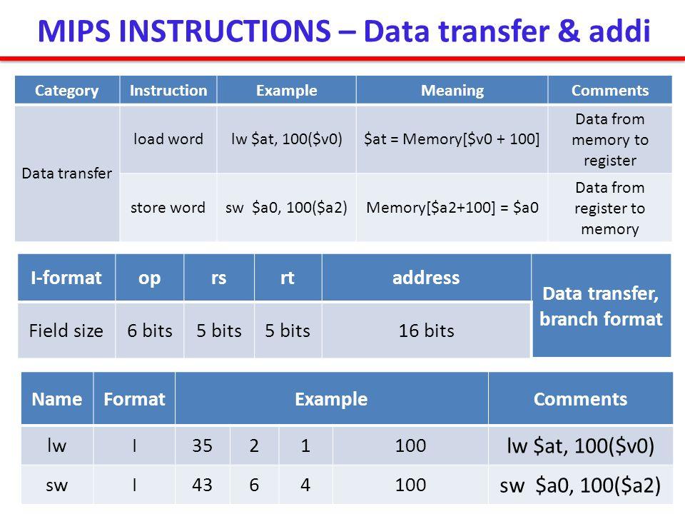 MIPS INSTRUCTIONS – Data transfer & addi Data transfer, branch format