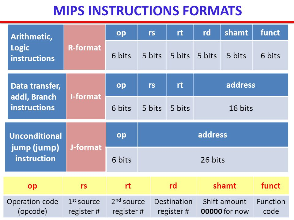 MIPS INSTRUCTIONS FORMATS Unconditional jump (jump) instruction
