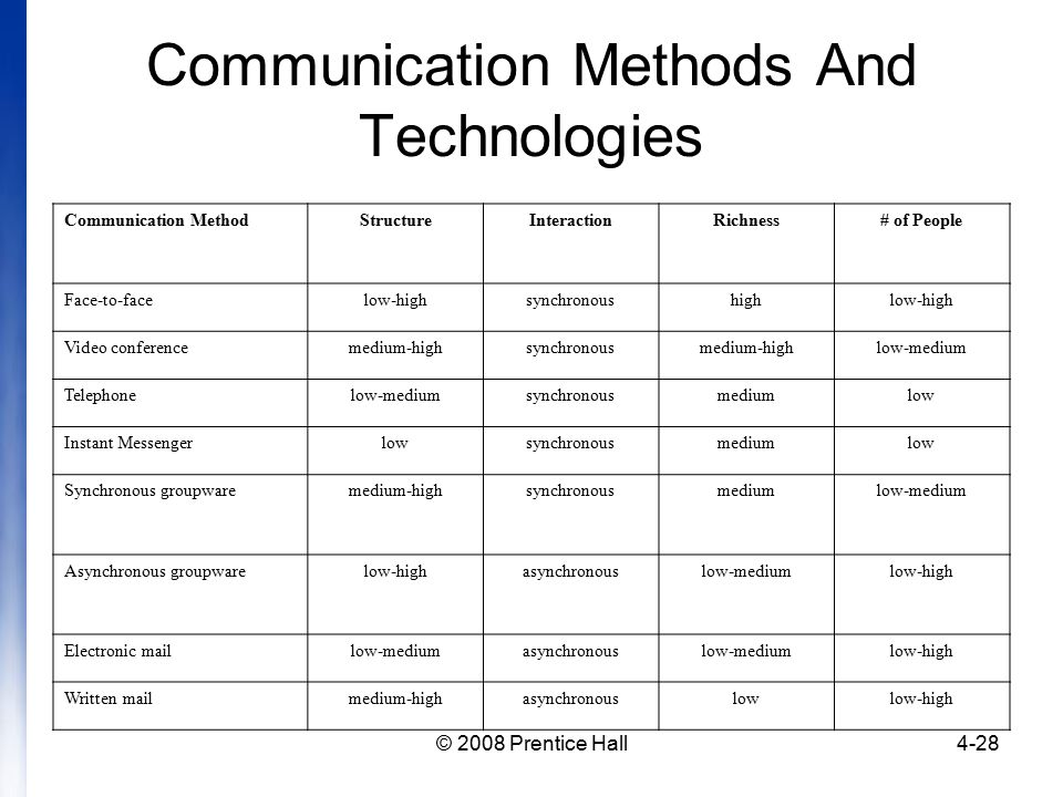 methods of communication and technologies used The impact of technology in communication to a business: today, every business   easy product launch: during the past, companies and small business used to   companies would pay money to magazines and place survey forms and offer.