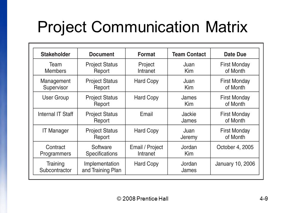 Introduction to project management chapter 4 managing for Project communication matrix template