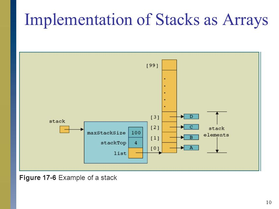 stacks array data structure and stack
