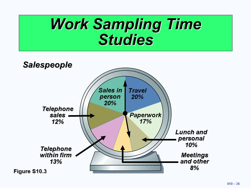 Work sampling - Wikipedia