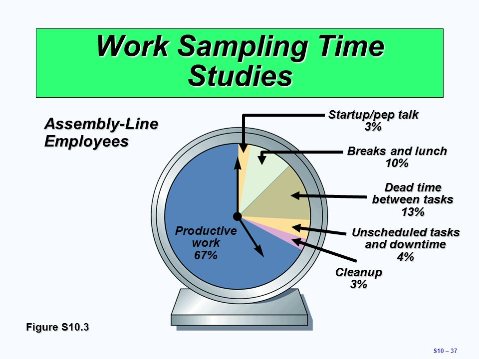 PPT - Work Sampling PowerPoint Presentation - ID:5710243